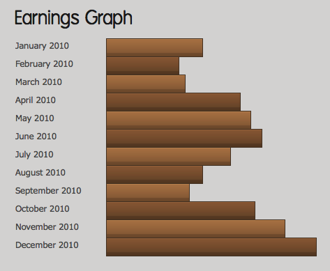 2010 Earnings